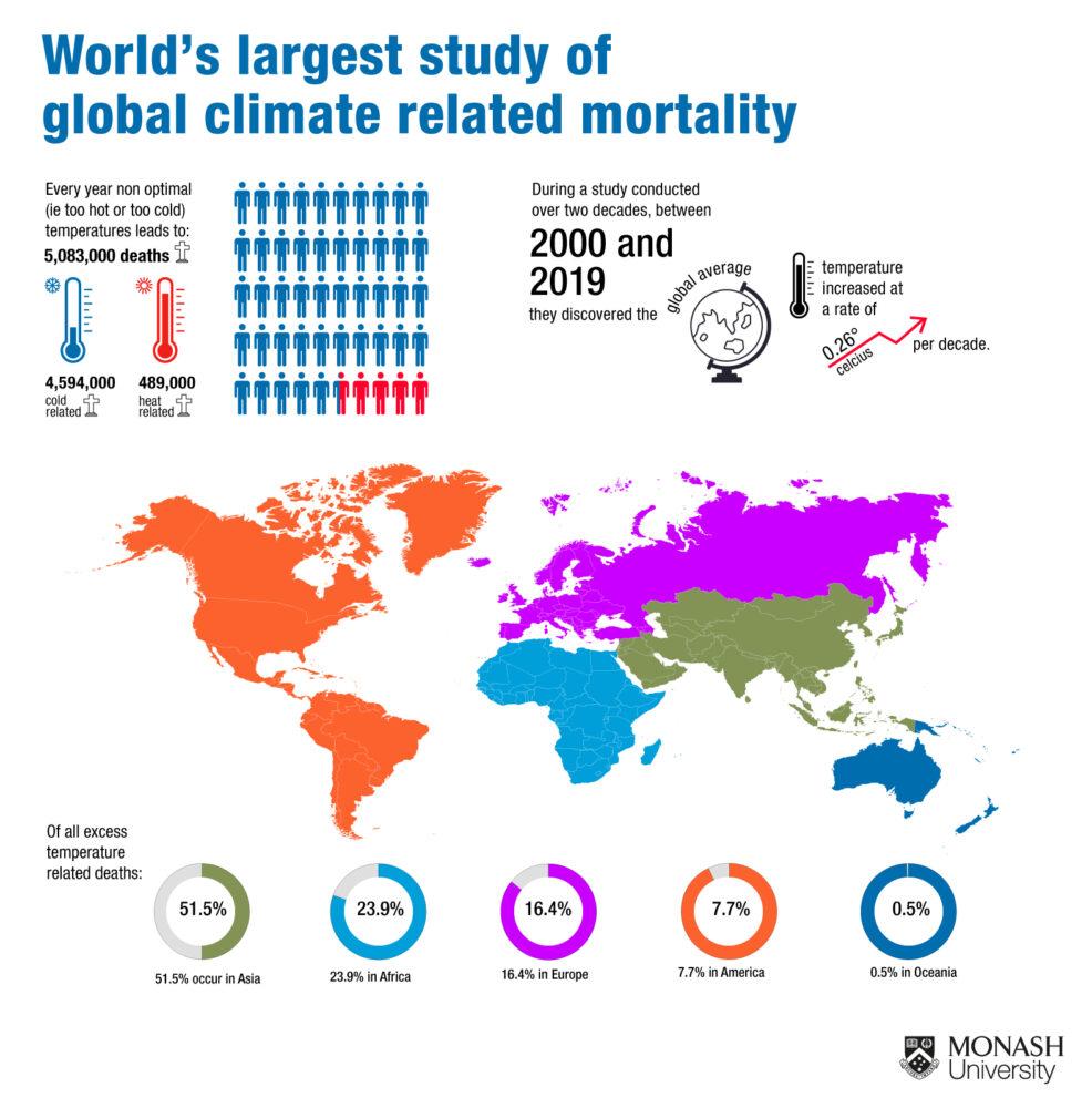 Mortalidad país por país debido a temperaturas anormales durante 2 décadas. Universidad de Monash)