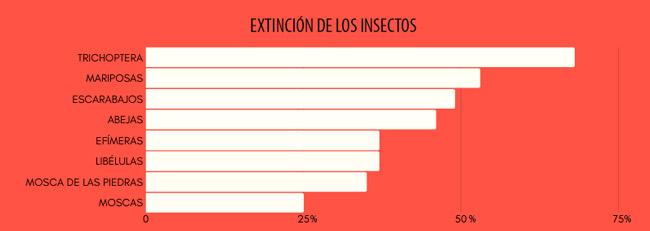 Gráfico de la extinción de los insectos