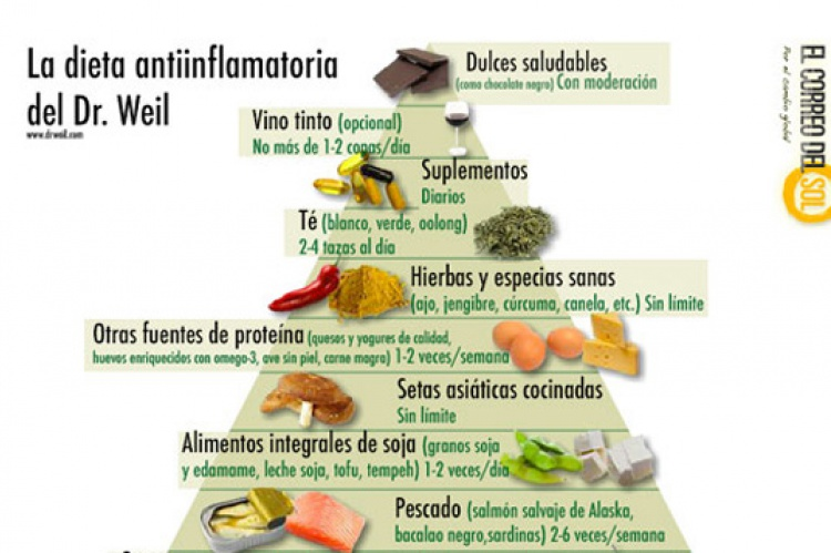 La pirámide de la dieta antiinflamatoria en PDF